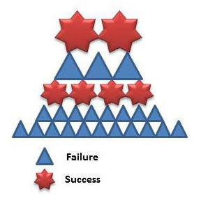 The relationship between Success and Failure
