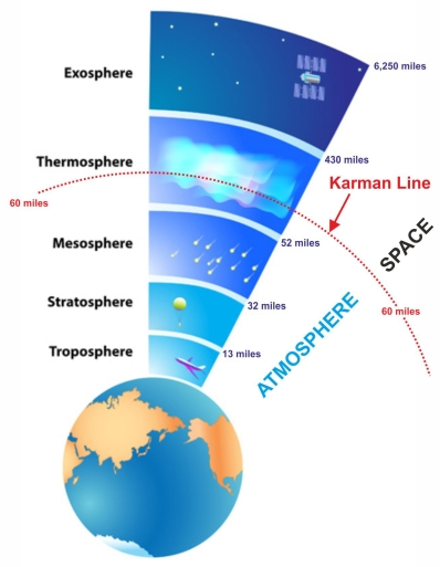 Karman-Line
