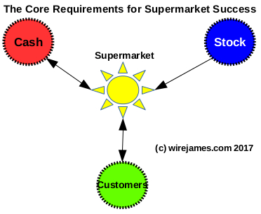 Supermarket_Success