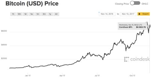 bitcoin_1year