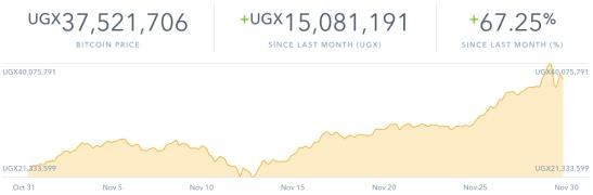bitcoin_growth